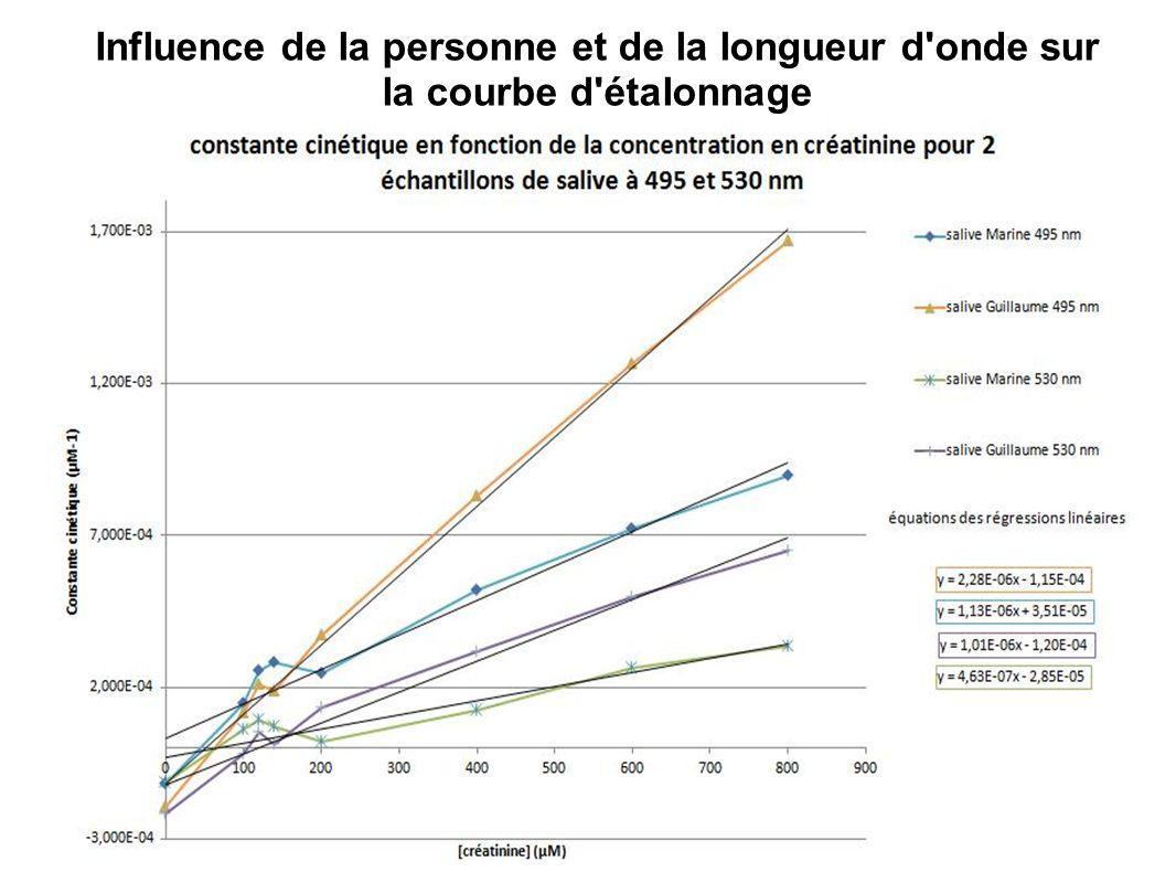 Influence de la personne et de la longueur d'onde sur la courbe d'étalonnage