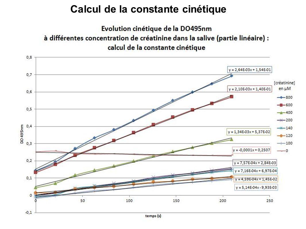 Calcul de la constante cinétique