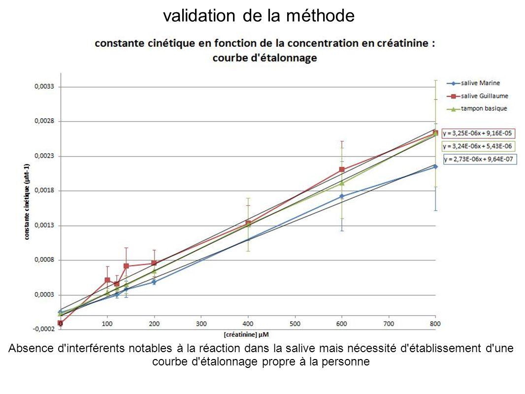 validation de la méthode Absence d'interférents notables à la réaction dans la salive mais nécessité d'établissement d'une courbe d'étalonnage propre
