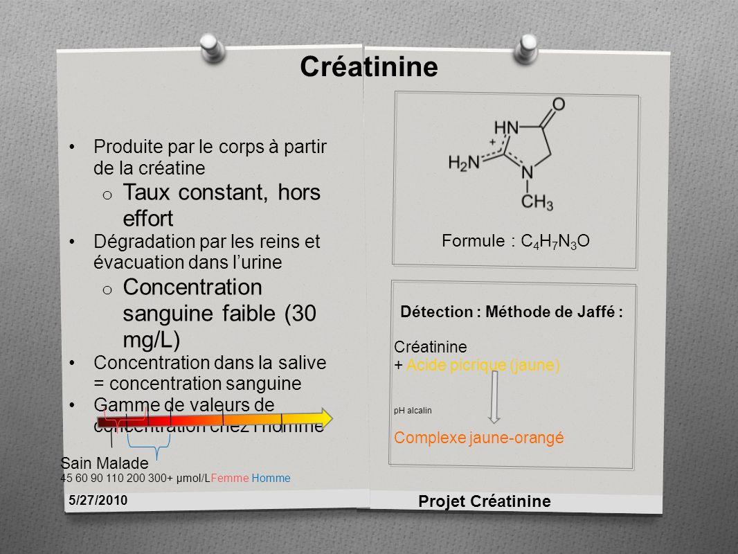 Créatinine Formule : C 4 H 7 N 3 O Produite par le corps à partir de la créatine o Taux constant, hors effort Dégradation par les reins et évacuation