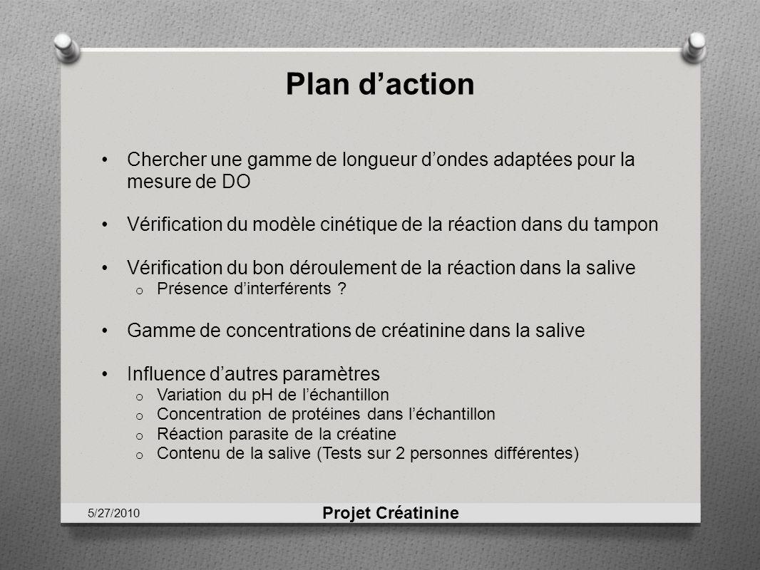 Plan daction Chercher une gamme de longueur dondes adaptées pour la mesure de DO Vérification du modèle cinétique de la réaction dans du tampon Vérifi