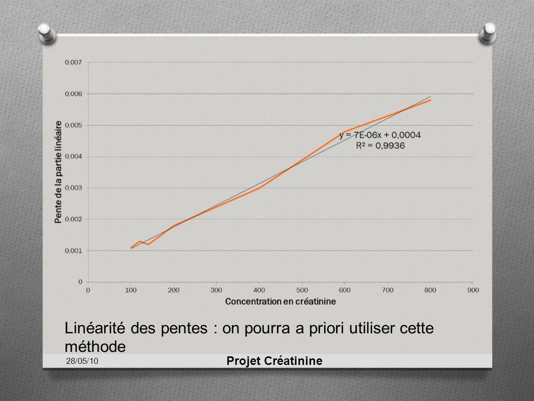 Projet Créatinine Linéarité des pentes : on pourra a priori utiliser cette méthode 28/05/10