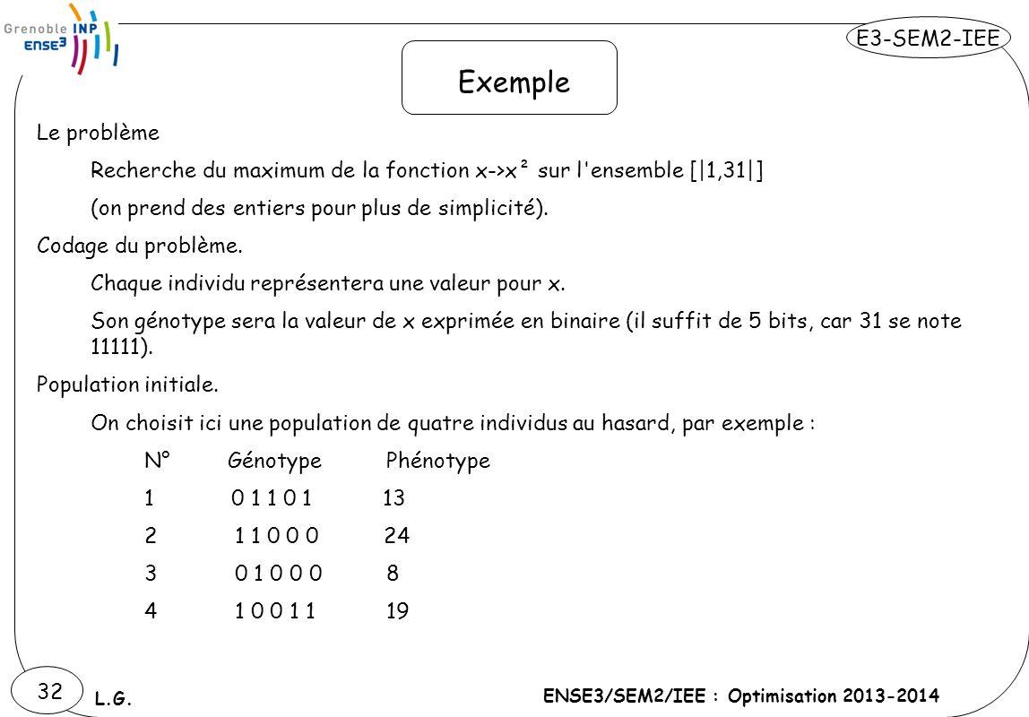 E3-SEM2-IEE ENSE3/SEM2/IEE : Optimisation 2013-2014 L.G. 32 Le problème Recherche du maximum de la fonction x->x² sur l'ensemble [|1,31|] (on prend de