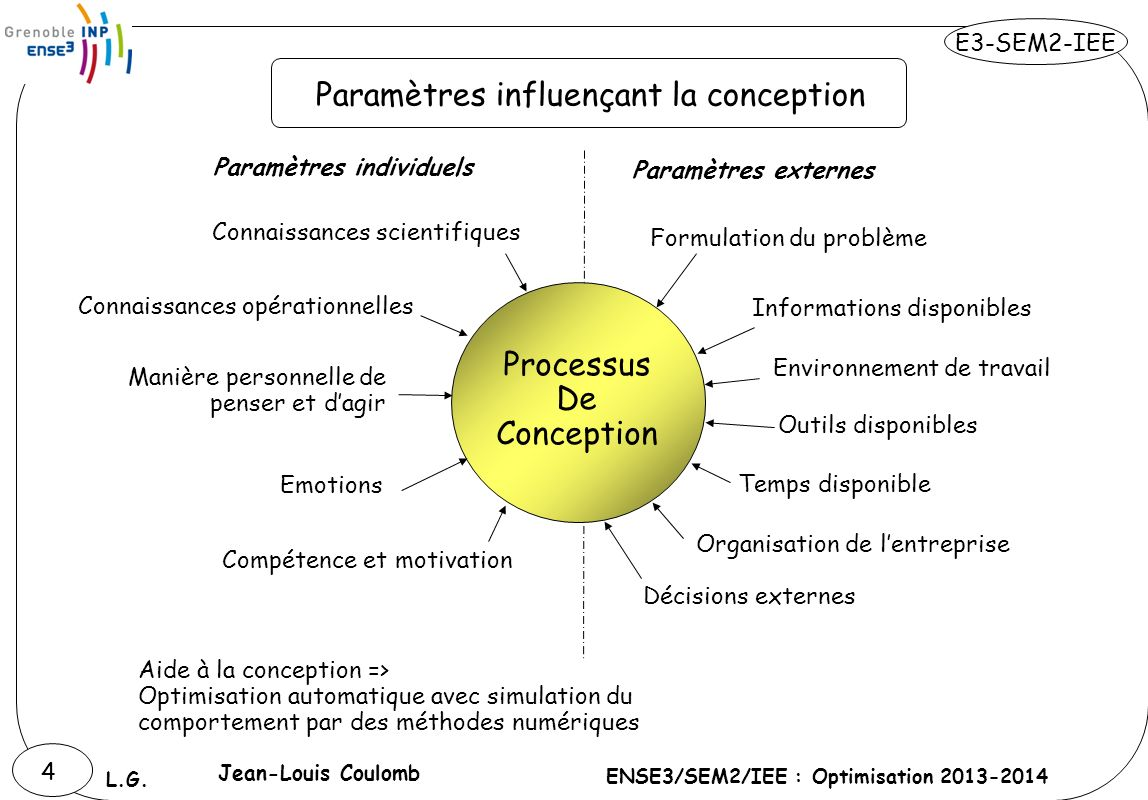 E3-SEM2-IEE ENSE3/SEM2/IEE : Optimisation 2013-2014 L.G. 4 Paramètres individuels Paramètres influençant la conception Aide à la conception => Optimis