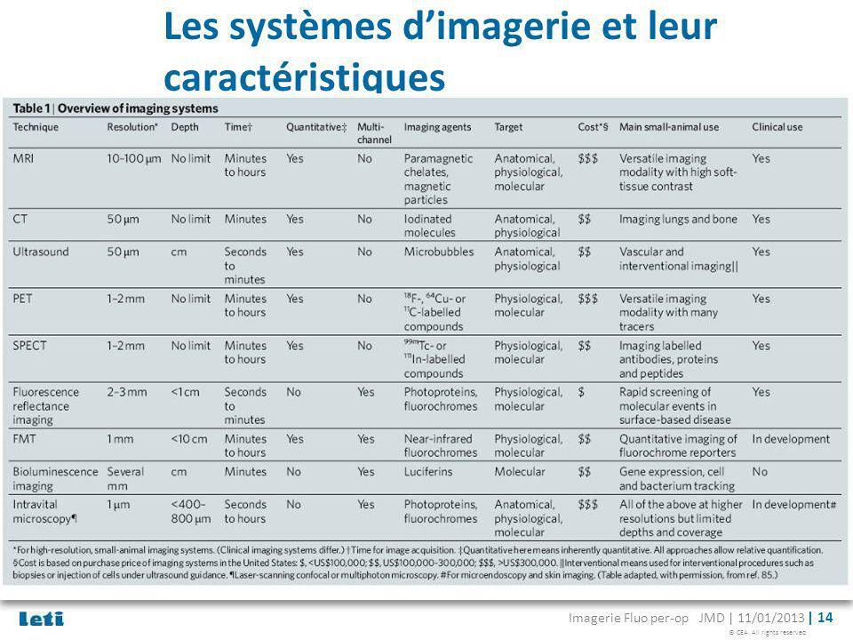 © CEA. All rights reserved Imagerie Fluo per-op JMD | 11/01/2013 | 14 Les systèmes dimagerie et leur caractéristiques