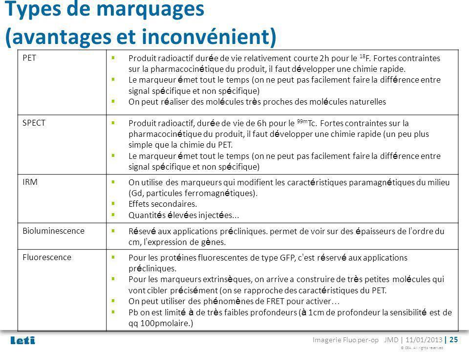 © CEA. All rights reserved Imagerie Fluo per-op JMD | 11/01/2013 | 25 Types de marquages (avantages et inconvénient) PET Produit radioactif dur é e de