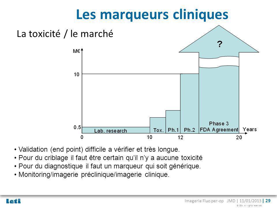 © CEA. All rights reserved Imagerie Fluo per-op JMD | 11/01/2013 | 29 Les marqueurs cliniques La toxicité / le marché Validation (end point) difficile