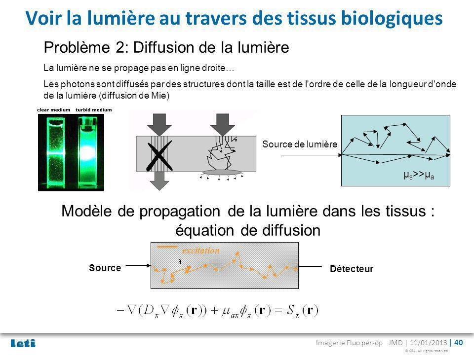 © CEA. All rights reserved Imagerie Fluo per-op JMD | 11/01/2013 | 40 Voir la lumière au travers des tissus biologiques Problème 2: Diffusion de la lu