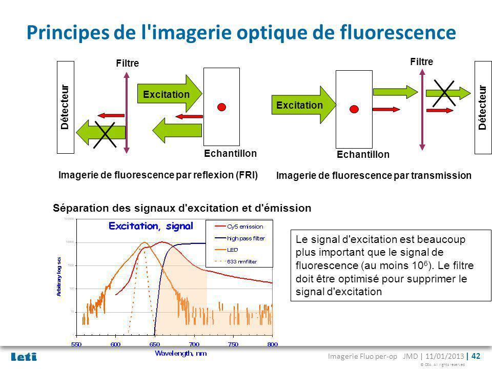 © CEA. All rights reserved Imagerie Fluo per-op JMD | 11/01/2013 | 42 Principes de l'imagerie optique de fluorescence Séparation des signaux d'excitat