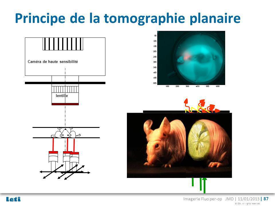 © CEA. All rights reserved Imagerie Fluo per-op JMD | 11/01/2013 | 87 Principe de la tomographie planaire Caméra de haute sensibilité lentille 1002003