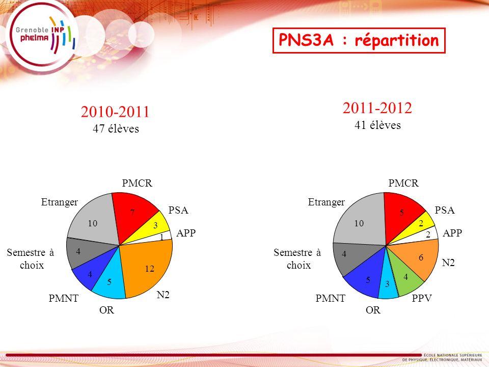 OR PMNT N2 PSA PMCR Etranger Semestre à choix APP 2010-2011 47 élèves PNS3A : répartition 2011-2012 41 élèves 10 7 3 1 12 5 4 4 OR PMNT N2 PSA PMCR Et