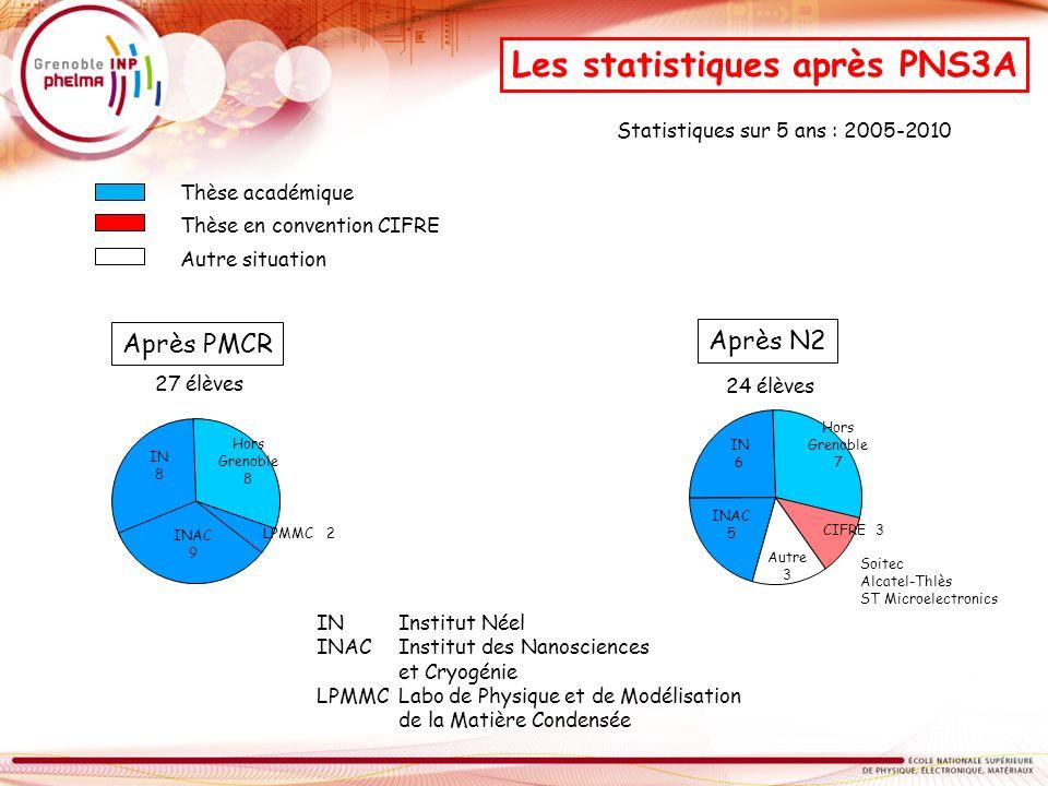 Les statistiques après PNS3A Après PMCR Statistiques sur 5 ans : 2005-2010 27 élèves INAC 9 IN 8 Hors Grenoble 8 LPMMC 2 IN Institut Néel INAC Institu