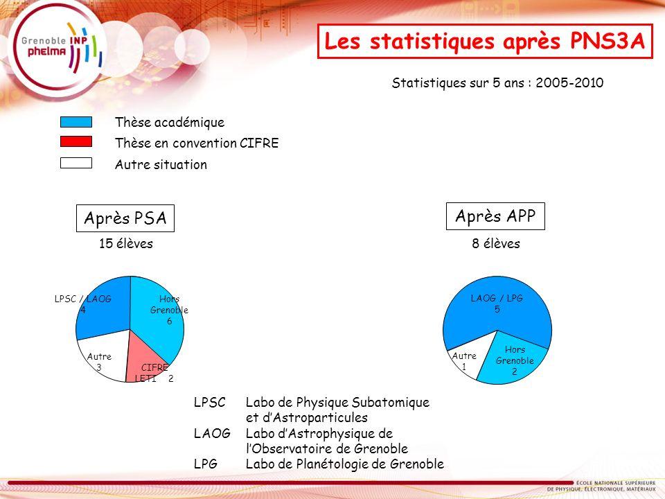 Après PSA 15 élèves LPSC Labo de Physique Subatomique et dAstroparticules LAOG Labo dAstrophysique de lObservatoire de Grenoble LPGLabo de Planétologi
