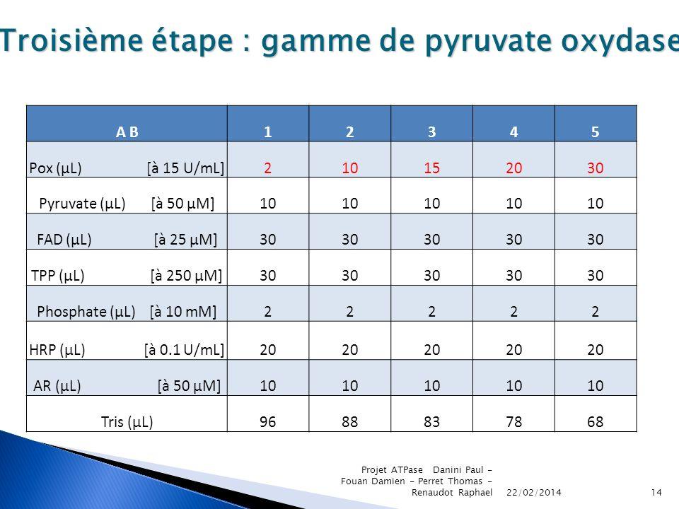 22/02/2014 Projet ATPase Danini Paul - Fouan Damien - Perret Thomas - Renaudot Raphael14 Troisième étape : gamme de pyruvate oxydase A B12345 Pox (µL)