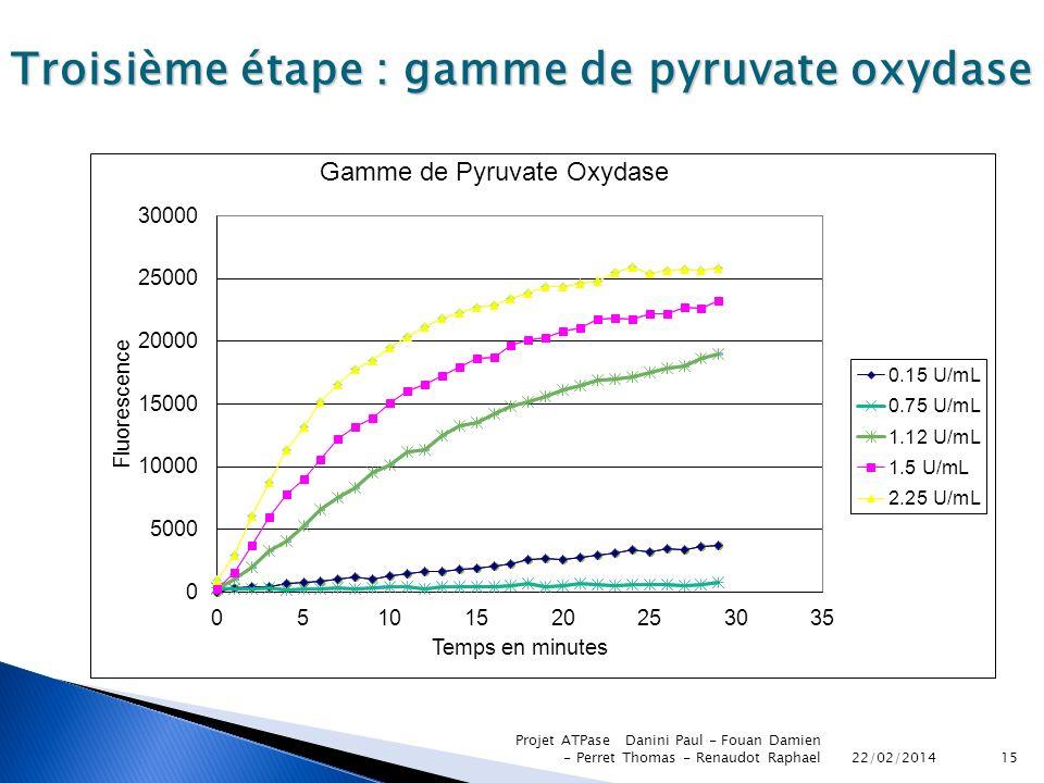22/02/2014 Projet ATPase Danini Paul - Fouan Damien - Perret Thomas - Renaudot Raphael15 Troisième étape : gamme de pyruvate oxydase