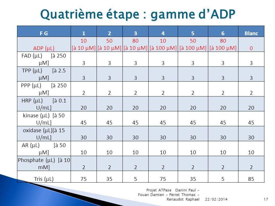 22/02/2014 Projet ATPase Danini Paul - Fouan Damien - Perret Thomas - Renaudot Raphael17 Quatrième étape : gamme dADP F G123456Blanc ADP (µL) 10 [à 10