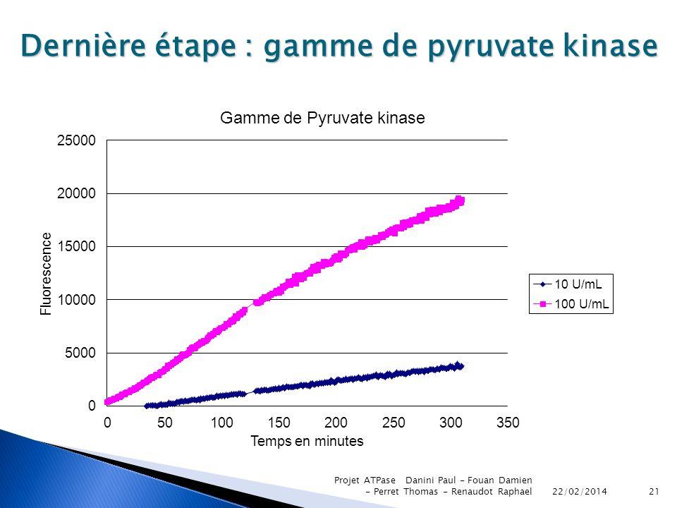 22/02/2014 Projet ATPase Danini Paul - Fouan Damien - Perret Thomas - Renaudot Raphael21 Dernière étape : gamme de pyruvate kinase