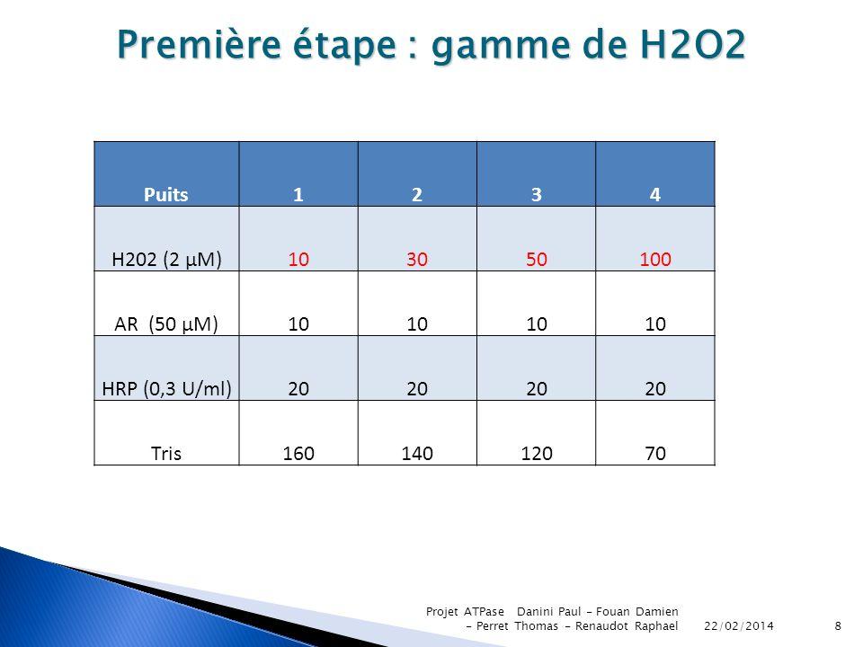 22/02/2014 Projet ATPase Danini Paul - Fouan Damien - Perret Thomas - Renaudot Raphael8 Première étape : gamme de H2O2 Puits1234 H202 (2 µM)103050100
