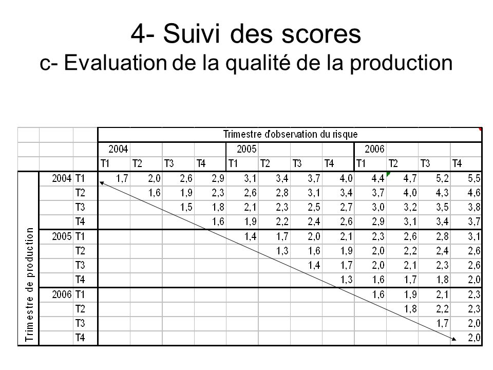 4- Suivi des scores c- Evaluation de la qualité de la production