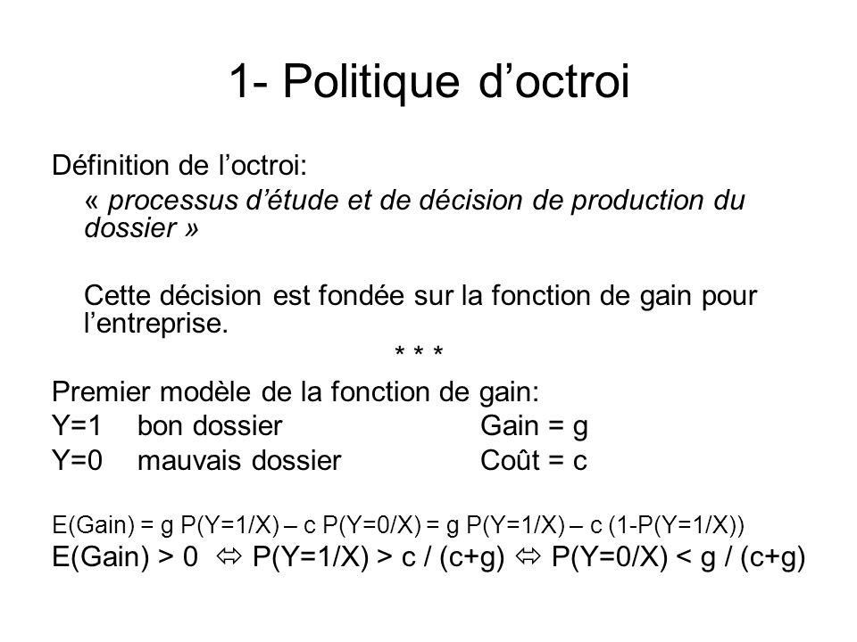 1- Politique doctroi RefusAcceptation g / (c+g) S* : Barre optimale Note de score P(Y=0/X)