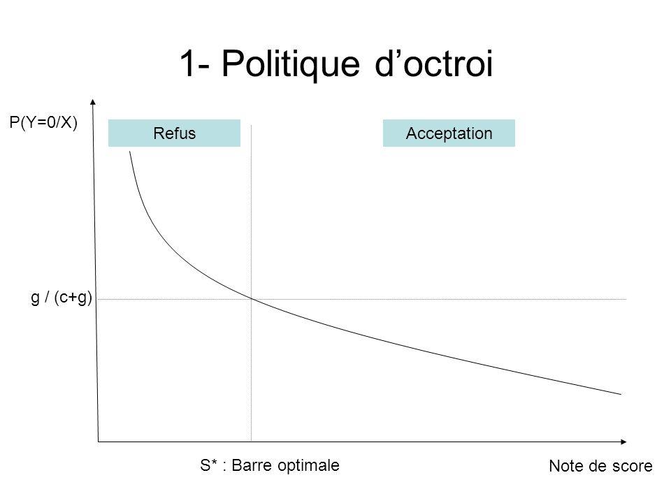 1- Politique doctroi Remarques: a- Le coût et le gain ne dépendent pas du dossier et sont identiques b- Le gain ne dépend pas du nombre de dossiers c- Le gain correspond au gain réalisé sur un seul dossier du client