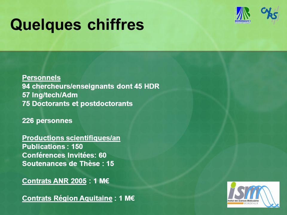 Quelques chiffres Personnels 94 chercheurs/enseignants dont 45 HDR 57 Ing/tech/Adm 75 Doctorants et postdoctorants 226 personnes Productions scientifi
