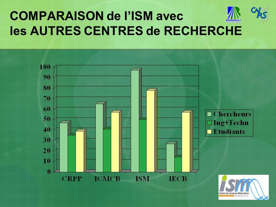 COMPARAISON de lISM avec les AUTRES CENTRES de RECHERCHE