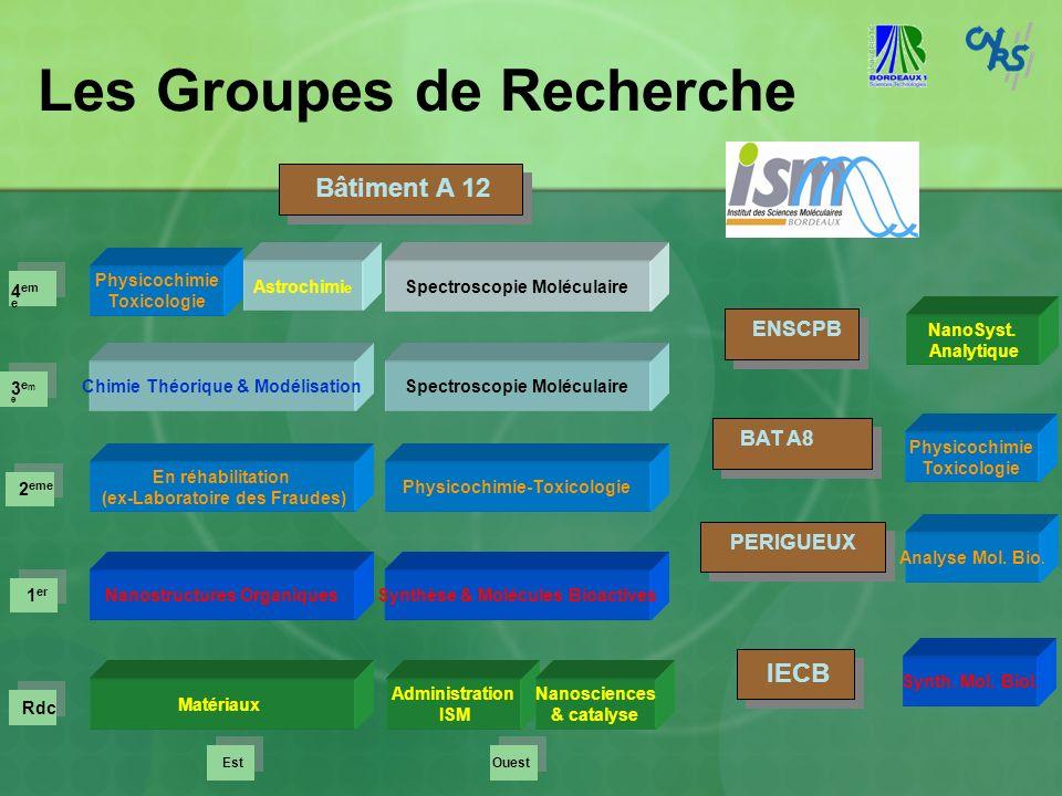 Les Groupes de Recherche Chimie Théorique & ModélisationSpectroscopie Moléculaire En réhabilitation (ex-Laboratoire des Fraudes) Physicochimie-Toxicol