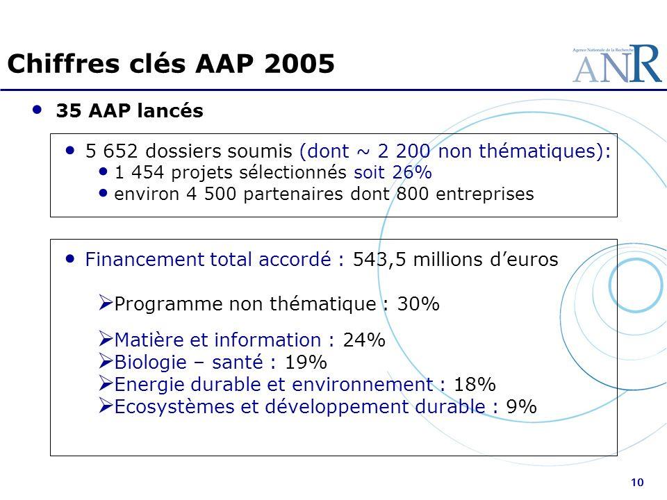 10 Chiffres clés AAP 2005 35 AAP lancés 5 652 dossiers soumis (dont ~ 2 200 non thématiques): 1 454 projets sélectionnés soit 26% environ 4 500 parten