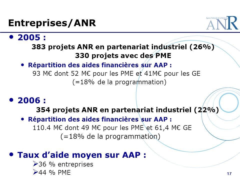 17 Entreprises/ANR 2005 : 383 projets ANR en partenariat industriel (26%) 330 projets avec des PME Répartition des aides financières sur AAP : 93 M do