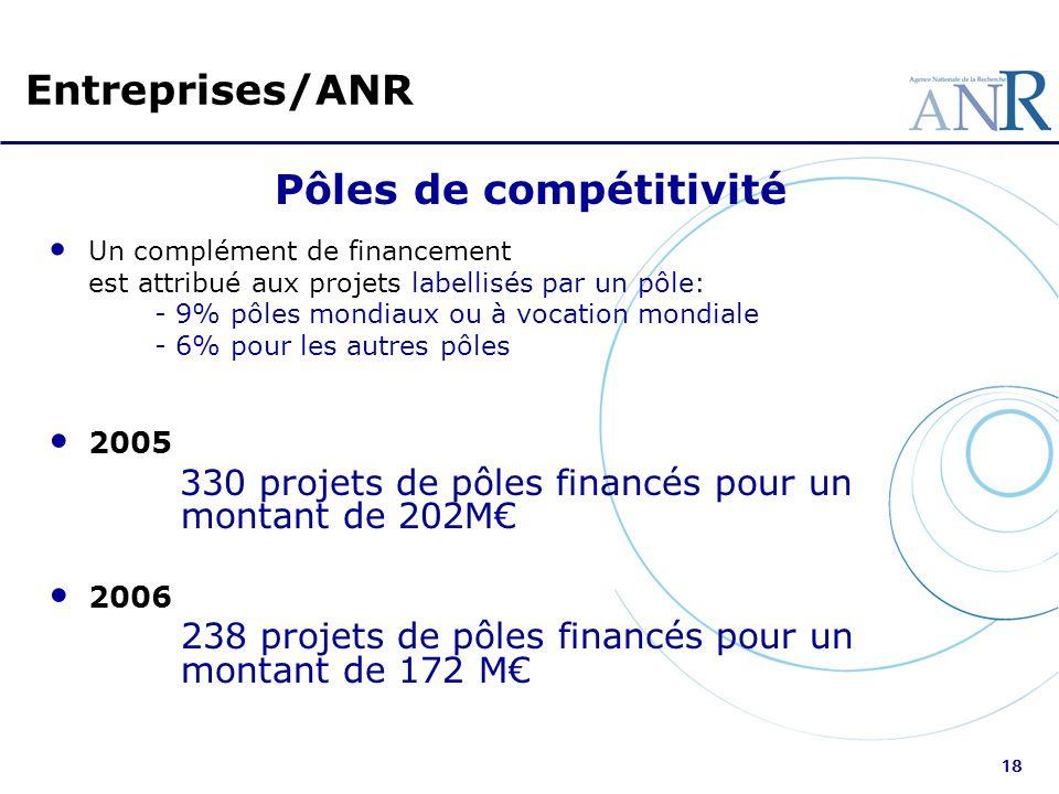 18 Entreprises/ANR Pôles de compétitivité Un complément de financement est attribué aux projets labellisés par un pôle: - 9% pôles mondiaux ou à vocat