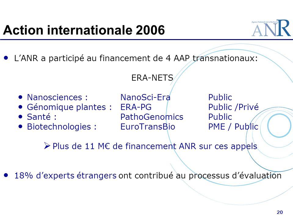 20 Action internationale 2006 LANR a participé au financement de 4 AAP transnationaux: ERA-NETS Nanosciences : NanoSci-EraPublic Génomique plantes :ER