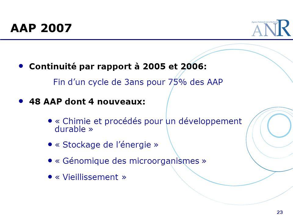 23 AAP 2007 Continuité par rapport à 2005 et 2006: Fin dun cycle de 3ans pour 75% des AAP 48 AAP dont 4 nouveaux: « Chimie et procédés pour un dévelop