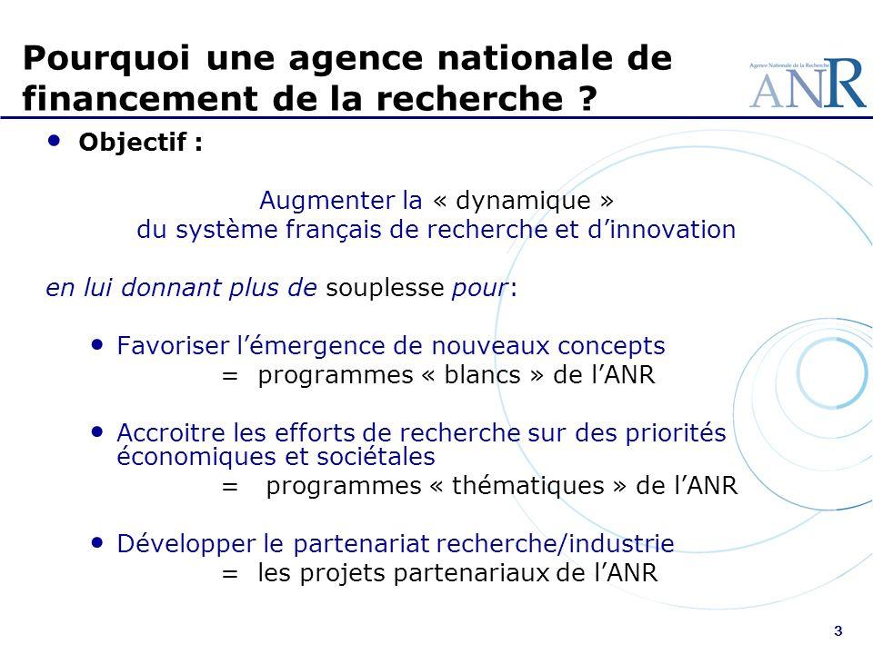 3 Objectif : Augmenter la « dynamique » du système français de recherche et dinnovation en lui donnant plus de souplesse pour: Favoriser lémergence de