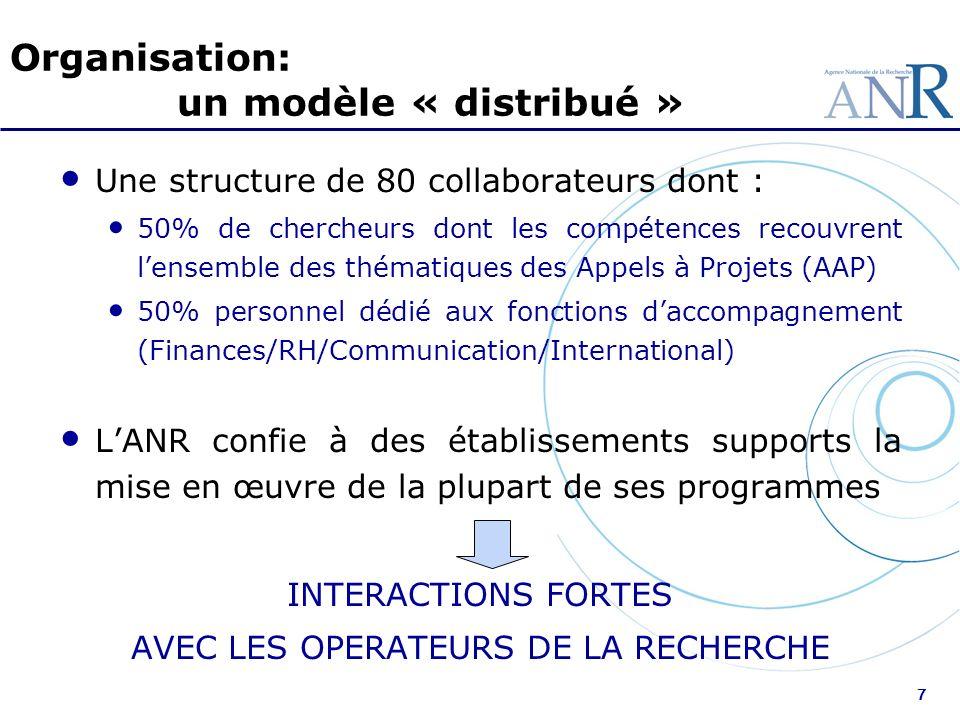 7 Organisation: un modèle « distribué » Une structure de 80 collaborateurs dont : 50% de chercheurs dont les compétences recouvrent lensemble des thém
