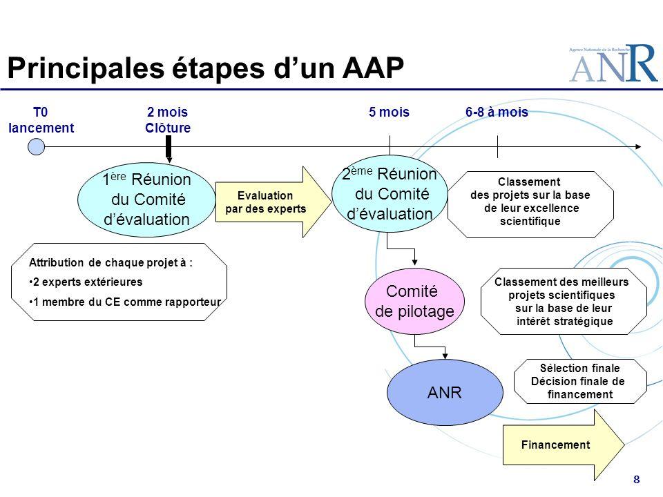 8 Principales étapes dun AAP T0 lancement 2 mois Clôture Attribution de chaque projet à : 2 experts extérieures 1 membre du CE comme rapporteur Evalua