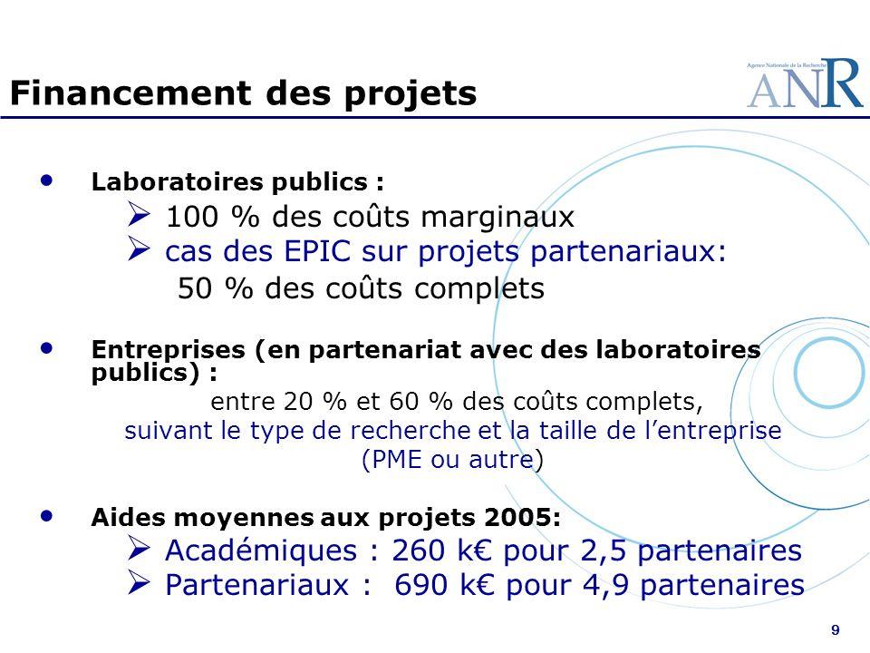 9 Financement des projets Laboratoires publics : 100 % des coûts marginaux cas des EPIC sur projets partenariaux: 50 % des coûts complets Entreprises