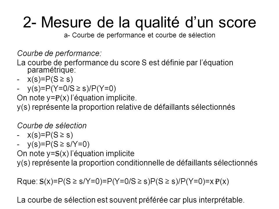 2- Mesure de la qualité dun score a- Courbe de performance et courbe de sélection Courbe de performance: La courbe de performance du score S est défin