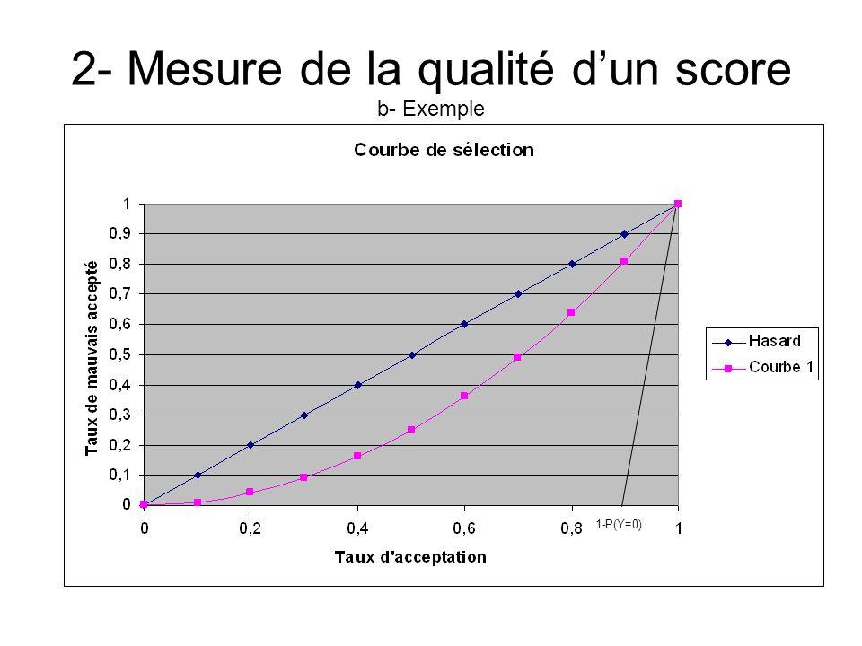 2- Mesure de la qualité dun score b- Exemple 1-P(Y=0)