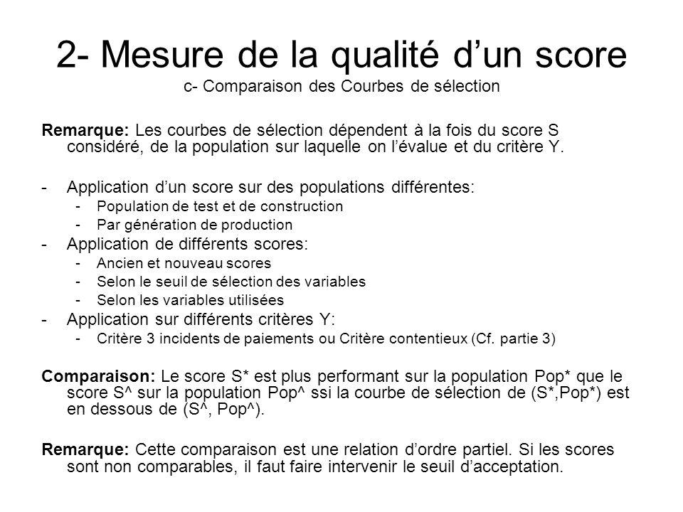 2- Mesure de la qualité dun score c- Comparaison des Courbes de sélection Remarque: Les courbes de sélection dépendent à la fois du score S considéré,