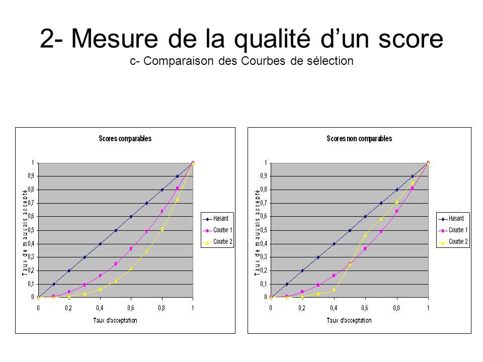 2- Mesure de la qualité dun score c- Comparaison des Courbes de sélection