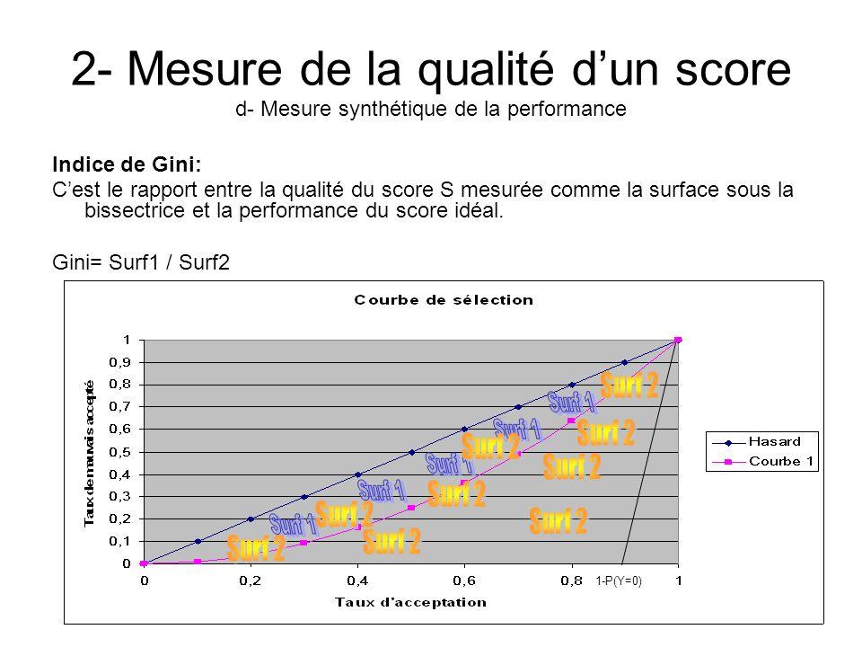 2- Mesure de la qualité dun score d- Mesure synthétique de la performance Indice de Gini: Cest le rapport entre la qualité du score S mesurée comme la