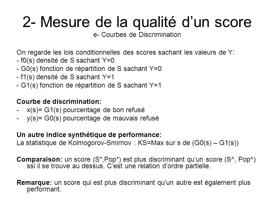 2- Mesure de la qualité dun score e- Courbes de Discrimination On regarde les lois conditionnelles des scores sachant les valeurs de Y: - f0(s) densit