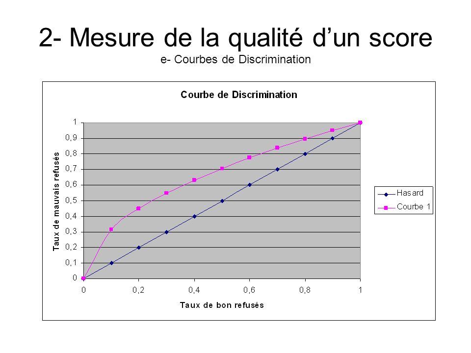 2- Mesure de la qualité dun score e- Courbes de Discrimination