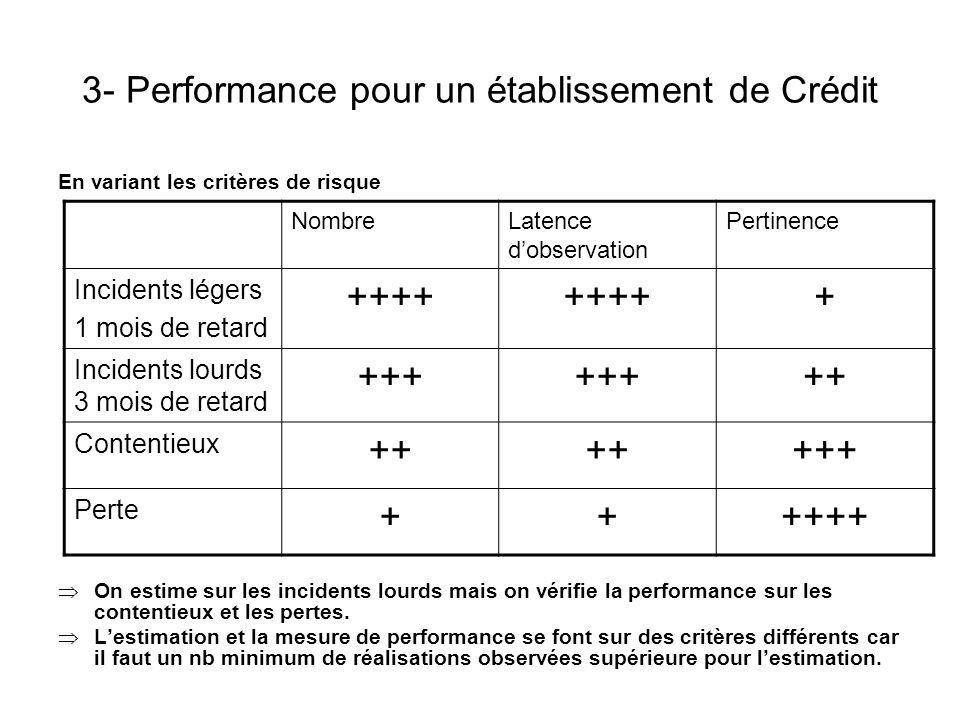 3- Performance pour un établissement de Crédit En variant les critères de risque On estime sur les incidents lourds mais on vérifie la performance sur
