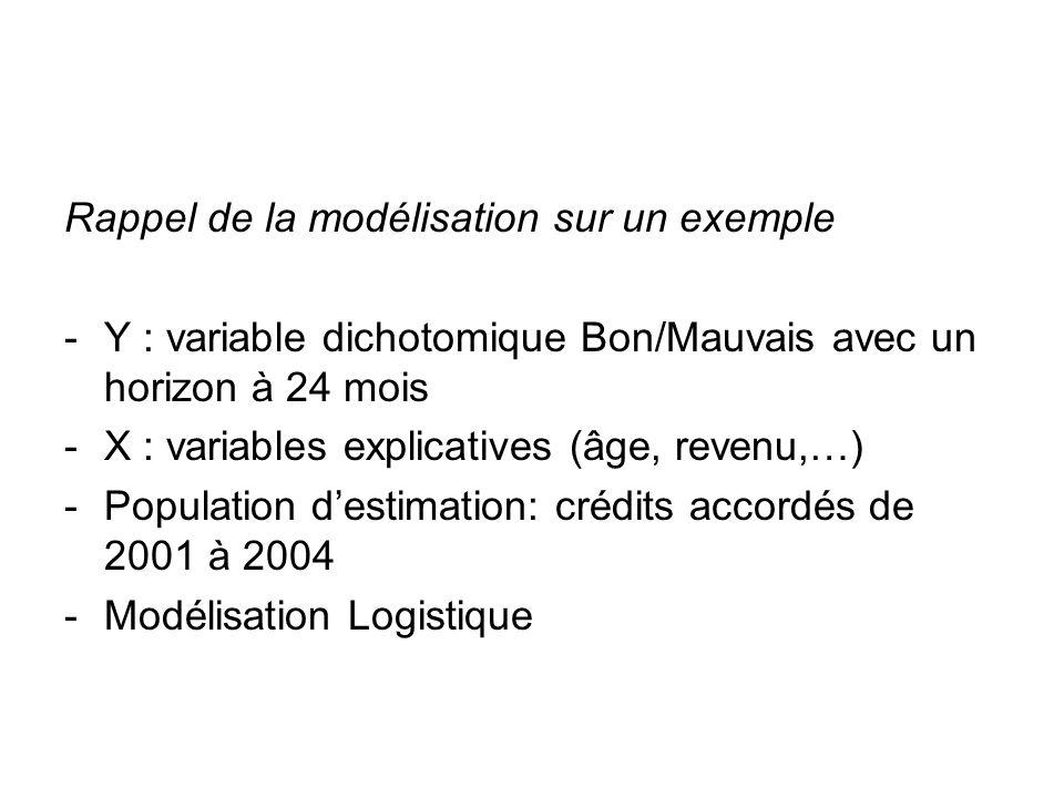 Rappel de la modélisation sur un exemple -Y : variable dichotomique Bon/Mauvais avec un horizon à 24 mois -X : variables explicatives (âge, revenu,…)
