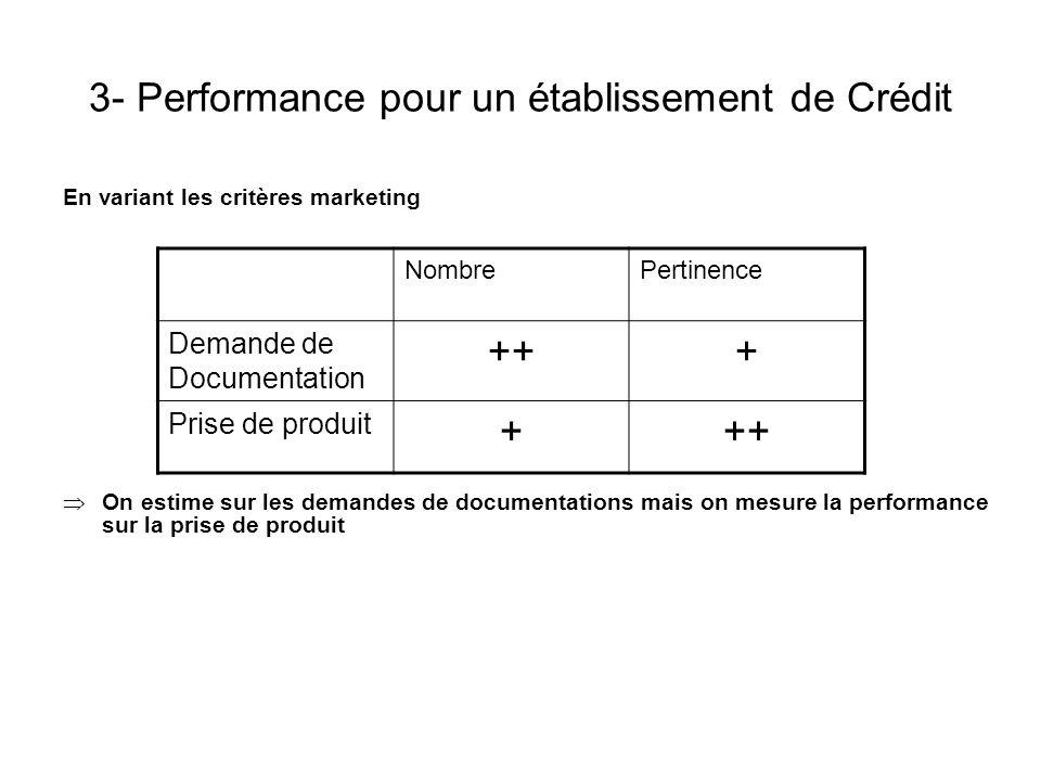 3- Performance pour un établissement de Crédit En variant les critères marketing On estime sur les demandes de documentations mais on mesure la perfor