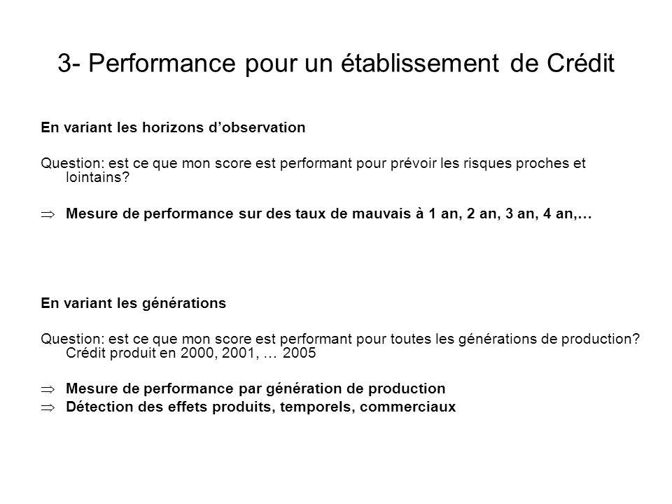 3- Performance pour un établissement de Crédit En variant les horizons dobservation Question: est ce que mon score est performant pour prévoir les ris