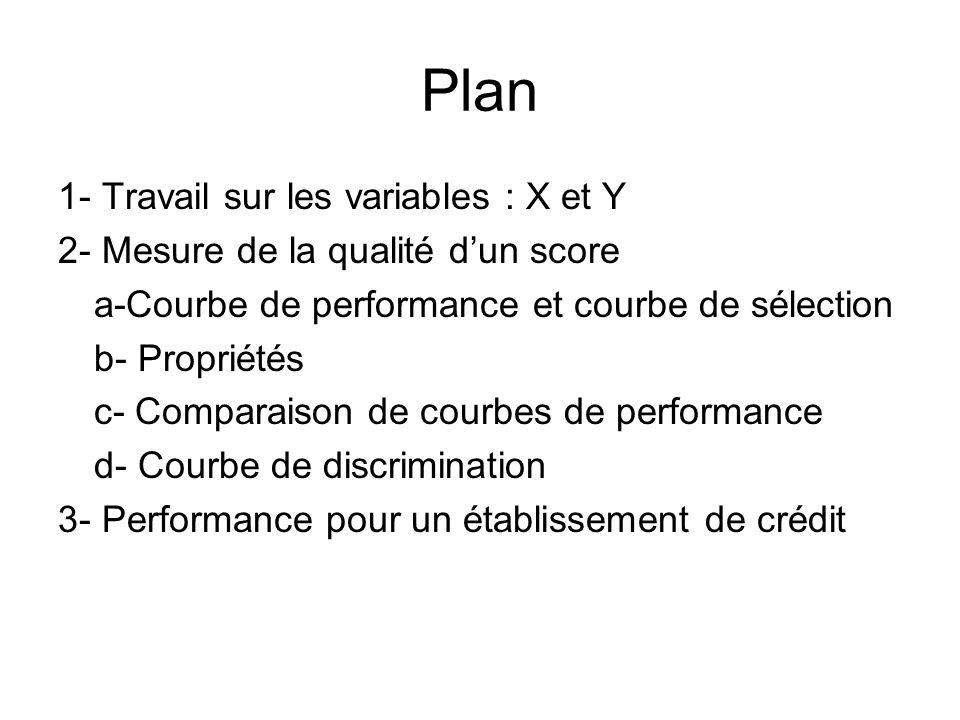 Plan 1- Travail sur les variables : X et Y 2- Mesure de la qualité dun score a-Courbe de performance et courbe de sélection b- Propriétés c- Comparais