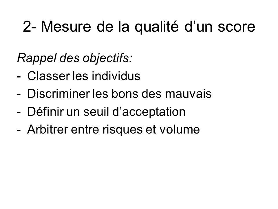 2- Mesure de la qualité dun score Rappel des objectifs: -Classer les individus -Discriminer les bons des mauvais -Définir un seuil dacceptation -Arbit